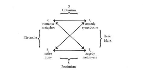 Quadrato semiotico 3